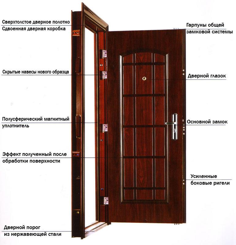 стандартная двери толщина металлические